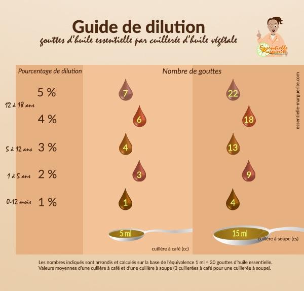 Guide de dilution 2