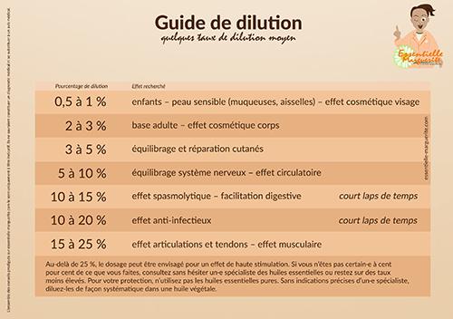 Guide taux de dilution huiles essentielles