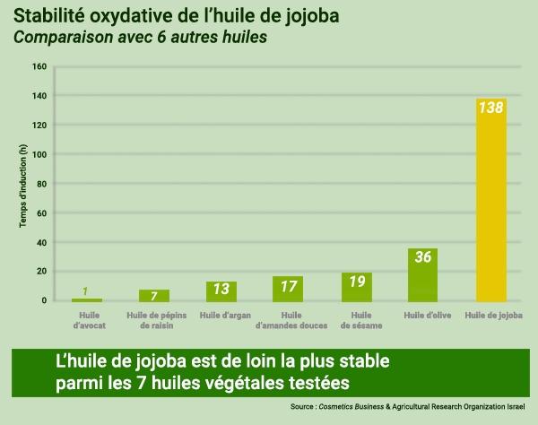 Stabilité de l'huile de jojoba – comparaison